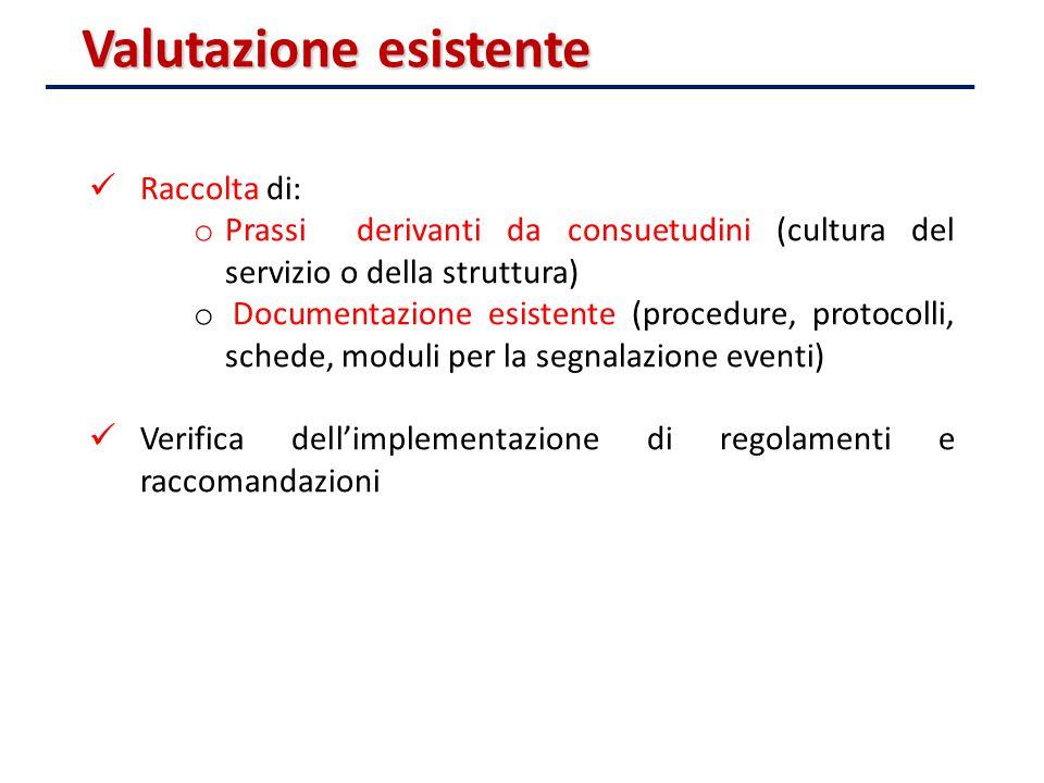 Raccolta di: o Prassi derivanti da consuetudini (cultura del servizio o della struttura) o Documentazione esistente (procedure, protocolli, schede, mo