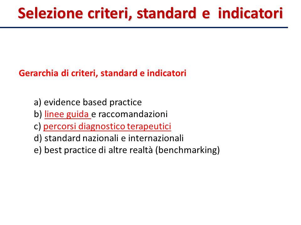 Gerarchia di criteri, standard e indicatori a) evidence based practice b) linee guida e raccomandazioni c) percorsi diagnostico terapeutici d) standar