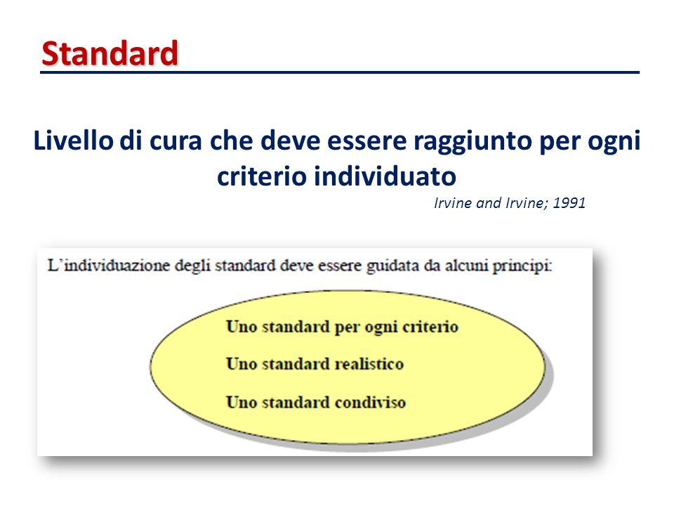 Standard Livello di cura che deve essere raggiunto per ogni criterio individuato Irvine and Irvine; 1991