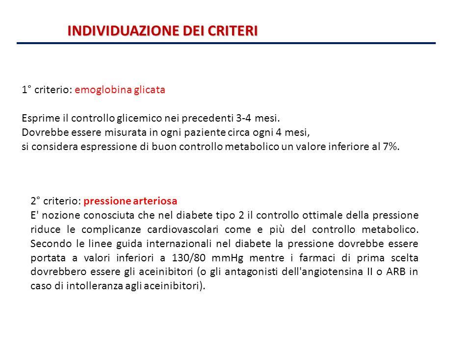 INDIVIDUAZIONE DEI CRITERI 2° criterio: pressione arteriosa E' nozione conosciuta che nel diabete tipo 2 il controllo ottimale della pressione riduce