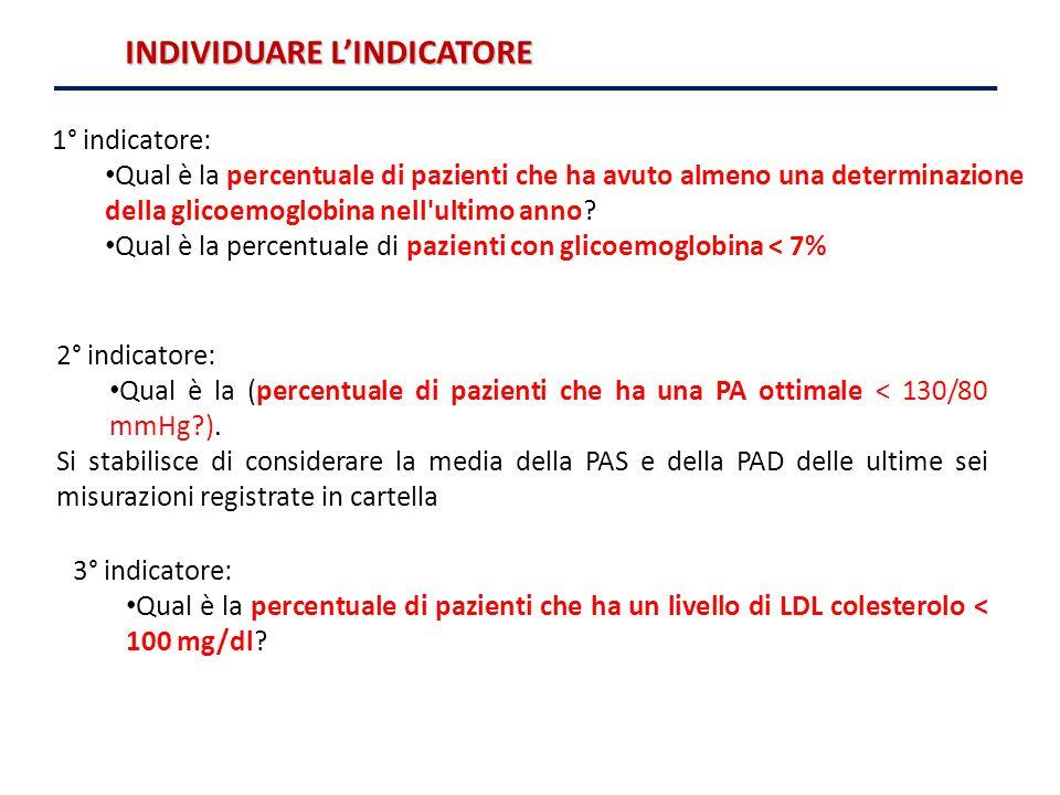 INDIVIDUARE L'INDICATORE 1° indicatore: Qual è la percentuale di pazienti che ha avuto almeno una determinazione della glicoemoglobina nell'ultimo ann