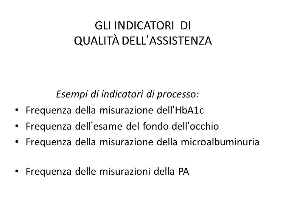 GLI INDICATORI DI QUALITÀ DELL ' ASSISTENZA Esempi di indicatori di processo: Frequenza della misurazione dell ' HbA1c Frequenza dell ' esame del fond