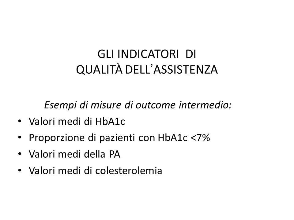 GLI INDICATORI DI QUALITÀ DELL ' ASSISTENZA Esempi di misure di outcome intermedio: Valori medi di HbA1c Proporzione di pazienti con HbA1c <7% Valori