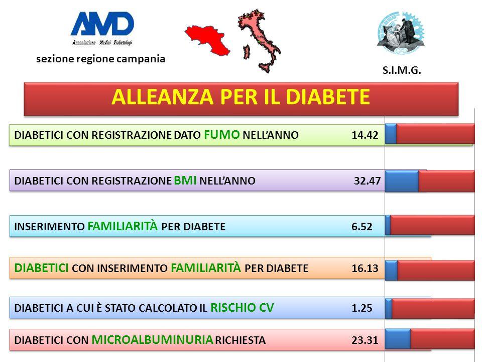DIABETICI CON REGISTRAZIONE DATO FUMO NELL'ANNO 14.42 DIABETICI CON REGISTRAZIONE BMI NELL'ANNO 32.47 INSERIMENTO FAMILIARITÀ PER DIABETE6.52 DIABETIC