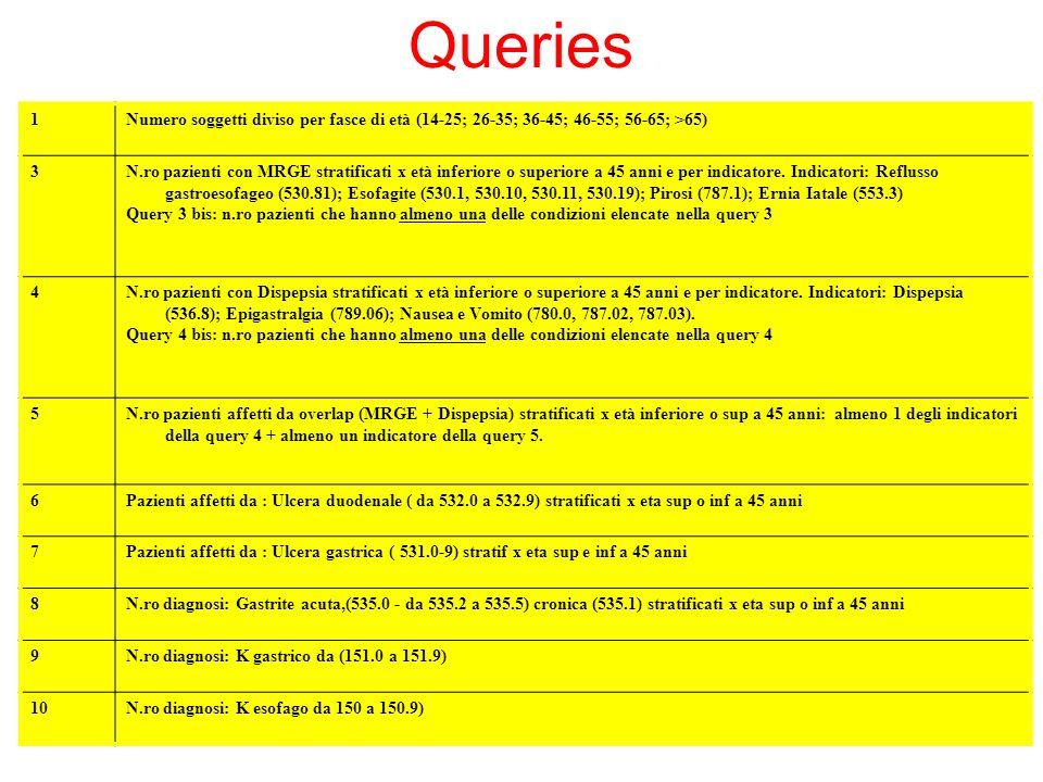 1Numero soggetti diviso per fasce di età (14-25; 26-35; 36-45; 46-55; 56-65; >65) 3N.ro pazienti con MRGE stratificati x età inferiore o superiore a 4