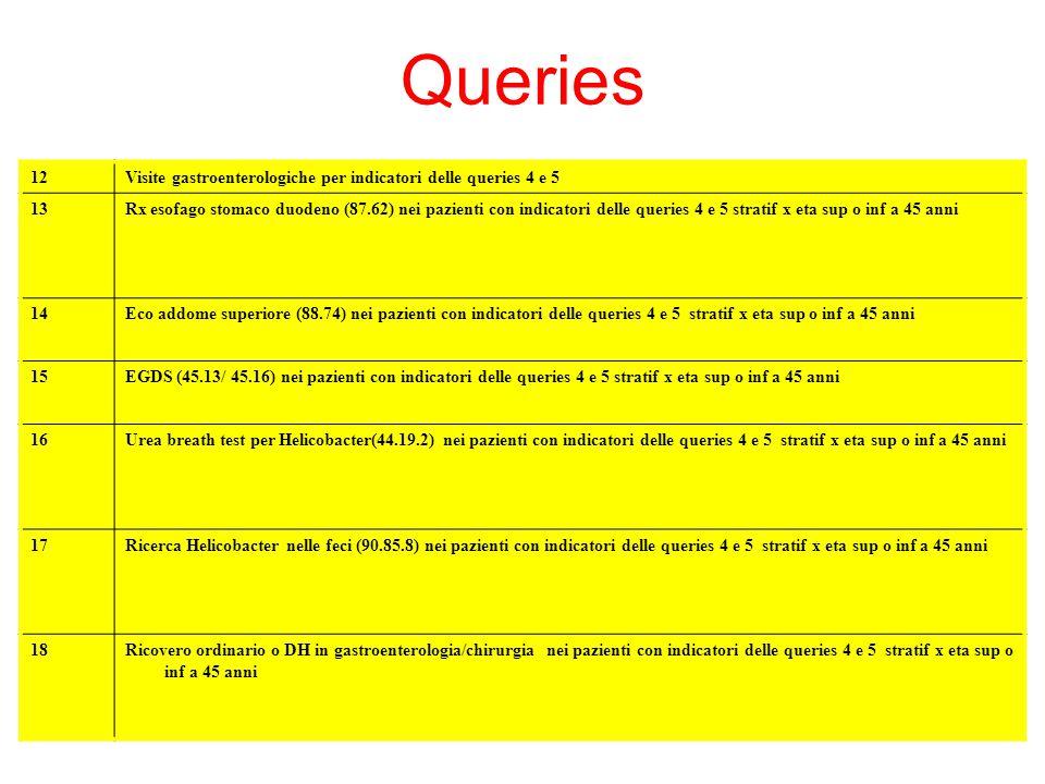 12Visite gastroenterologiche per indicatori delle queries 4 e 5 13Rx esofago stomaco duodeno (87.62) nei pazienti con indicatori delle queries 4 e 5 s