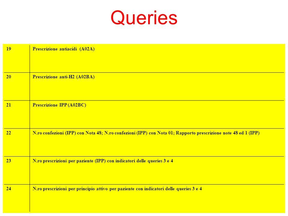 Queries 19Prescrizione antiacidi (A02A) 20Prescrizione anti-H2 (A02BA) 21Prescrizione IPP (A02BC) 22N.ro confezioni (IPP) con Nota 48; N.ro confezioni
