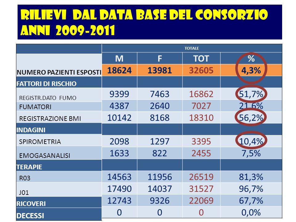 rilievi dal data base del consorzio anni 2009-2011 TOTALE MFTOT% 1862413981326054,3% 939974631686251,7% 43872640702721,6% 1014281681831056,2% 20981297