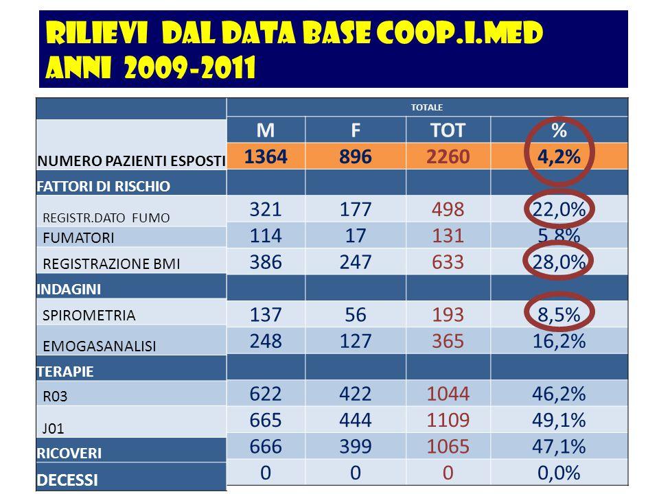 rilievi dal data base COOP.I.MED anni 2009-2011 TOTALE MFTOT% 136489622604,2% 32117749822,0% 114171315,8% 38624763328,0% 137561938,5% 24812736516,2% 6