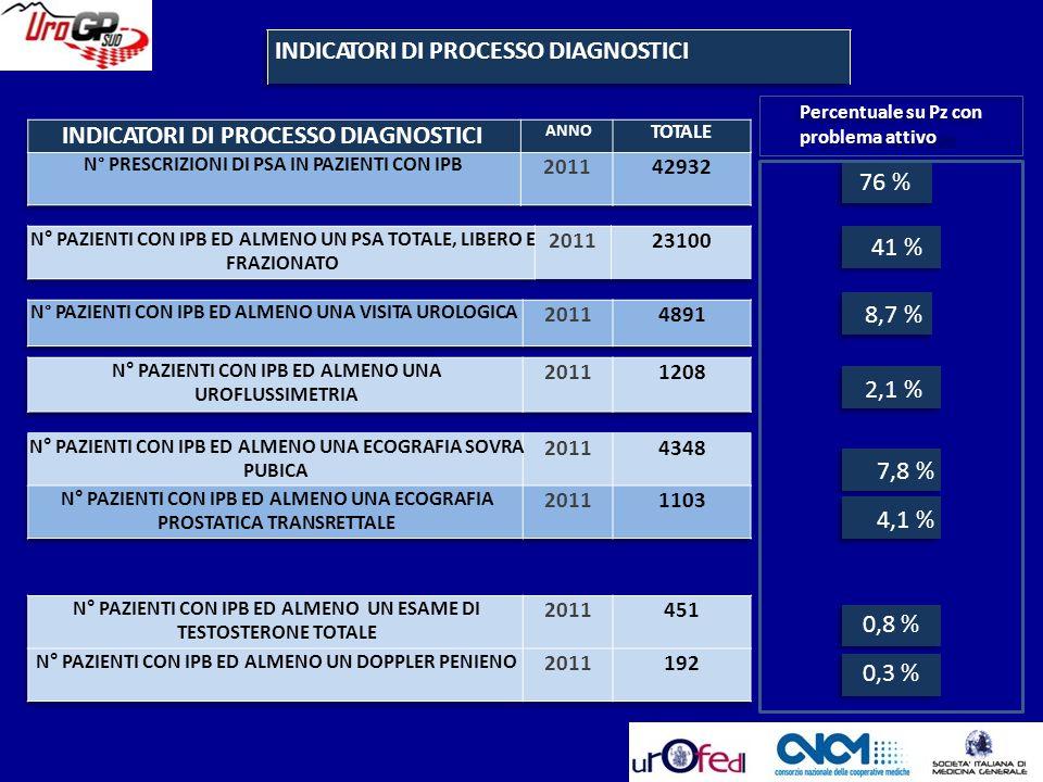 INDICATORI DI PROCESSO DIAGNOSTICI Percentuale su Pz con problema attivo 76 % 41 % 8,7 % 2,1 % 7,8 % 4,1 % 0,8 % 0,3 % INDICATORI DI PROCESSO DIAGNOST
