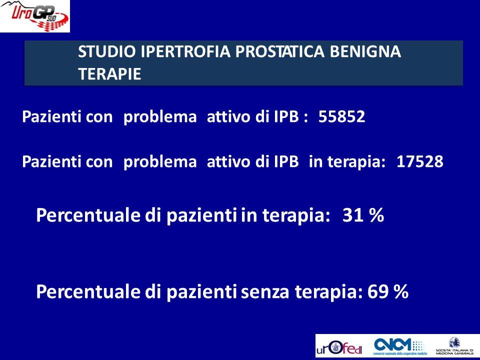 Pazienti conproblemaattivo di IPB :55852 Pazienti conproblemaattivo di IPBin terapia:17528 Percentuale di pazienti in terapia:31 % Percentuale di pazi