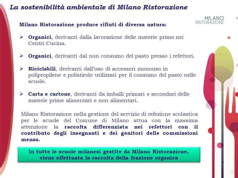 La sostenibilità ambientale di Milano Ristorazione Milano Ristorazione produce rifiuti di diversa natura:  Organici, derivanti dalla lavorazione dell
