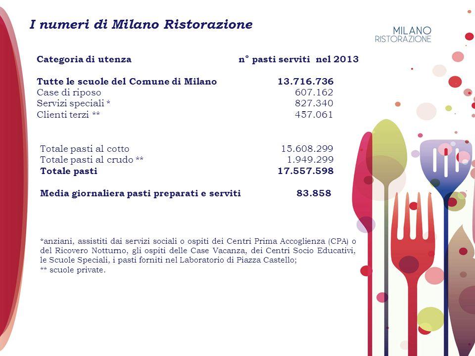 I numeri di Milano Ristorazione Categoria di utenza n° pasti serviti nel 2013 Tutte le scuole del Comune di Milano 13.716.736 Case di riposo 607.162 S