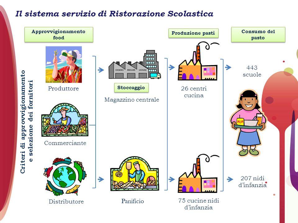 Il sistema servizio di Ristorazione Scolastica Criteri di approvvigionamento e selezione dei fornitori Produttore Commerciante Distributore Magazzino