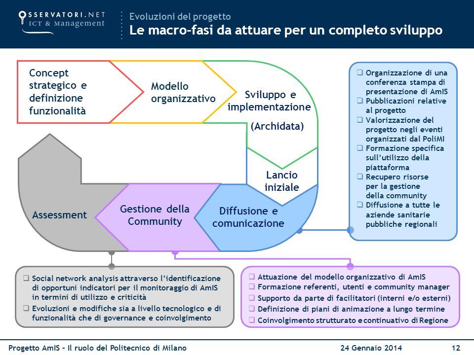 Progetto AmIS – Il ruolo del Politecnico di Milano 24 Gennaio 201412  Attuazione del modello organizzativo di AmIS  Formazione referenti, utenti e c