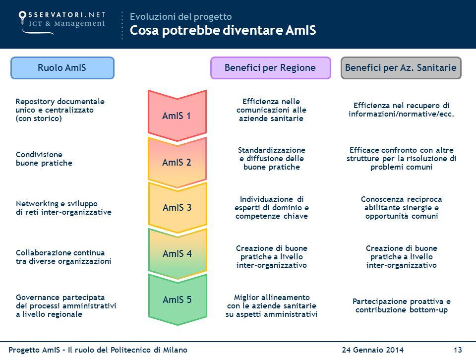 Progetto AmIS – Il ruolo del Politecnico di Milano 24 Gennaio 201413 Evoluzioni del progetto Cosa potrebbe diventare AmIS Ruolo AmISBenefici per Regio