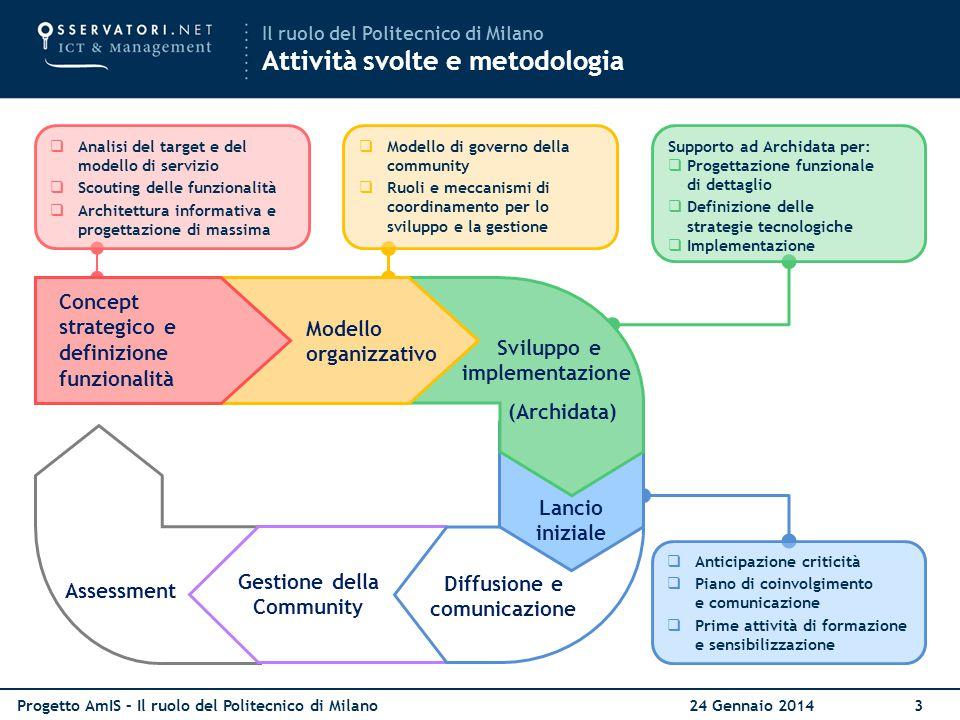 Progetto AmIS – Il ruolo del Politecnico di Milano 24 Gennaio 20143 Assessment Gestione della Community  Anticipazione criticità  Piano di coinvolgi