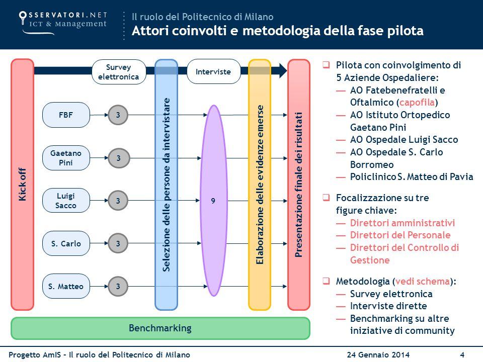 Progetto AmIS – Il ruolo del Politecnico di Milano 24 Gennaio 20144 Il ruolo del Politecnico di Milano Attori coinvolti e metodologia della fase pilot