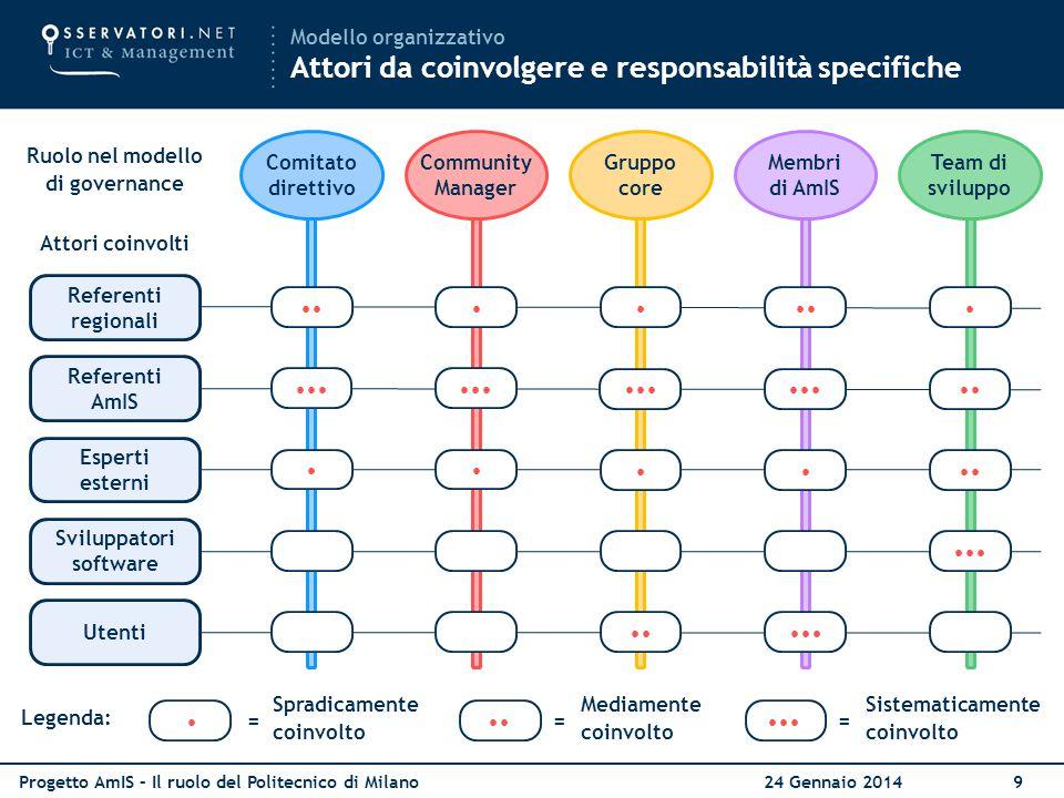 Progetto AmIS – Il ruolo del Politecnico di Milano 24 Gennaio 20149 Modello organizzativo Attori da coinvolgere e responsabilità specifiche Community