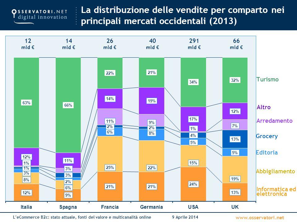 www.osservatori.net L'eCommerce B2c: stato attuale, fonti del valore e multicanalità online9 Aprile 2014 La distribuzione delle vendite per comparto n