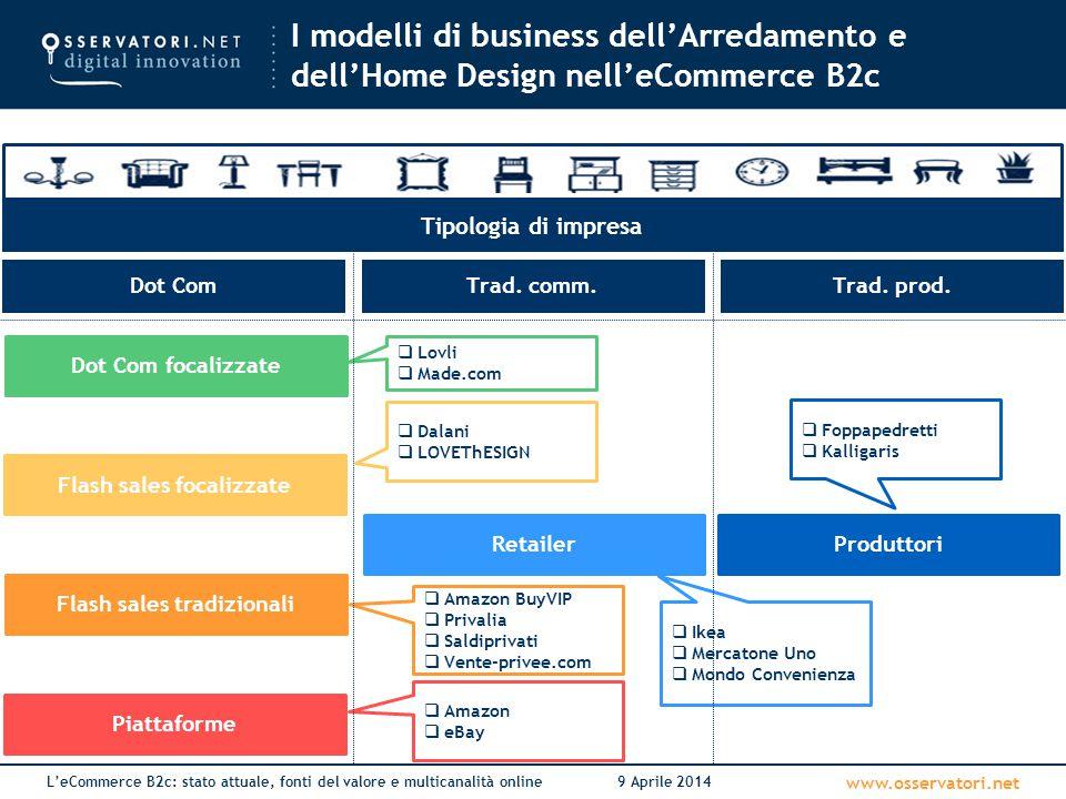 www.osservatori.net L'eCommerce B2c: stato attuale, fonti del valore e multicanalità online9 Aprile 2014 I modelli di business dell'Arredamento e dell