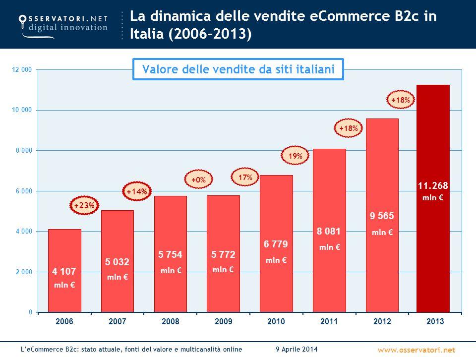 www.osservatori.net L'eCommerce B2c: stato attuale, fonti del valore e multicanalità online9 Aprile 2014 La distribuzione delle vendite tra Prodotti e Servizi (2007-2013) Prodotti Servizi