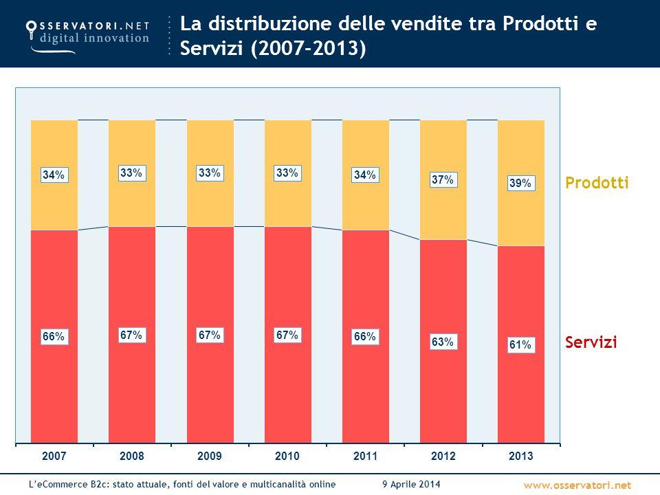 www.osservatori.net L'eCommerce B2c: stato attuale, fonti del valore e multicanalità online9 Aprile 2014 La distribuzione delle vendite tra Prodotti e