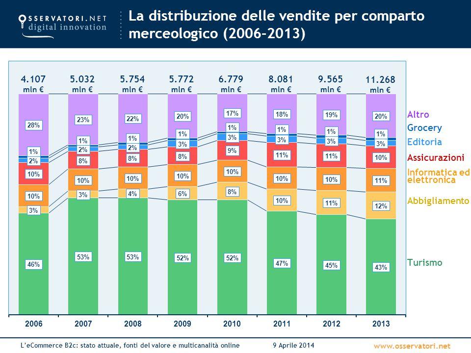 www.osservatori.net L'eCommerce B2c: stato attuale, fonti del valore e multicanalità online9 Aprile 2014 La distribuzione delle vendite per comparto m