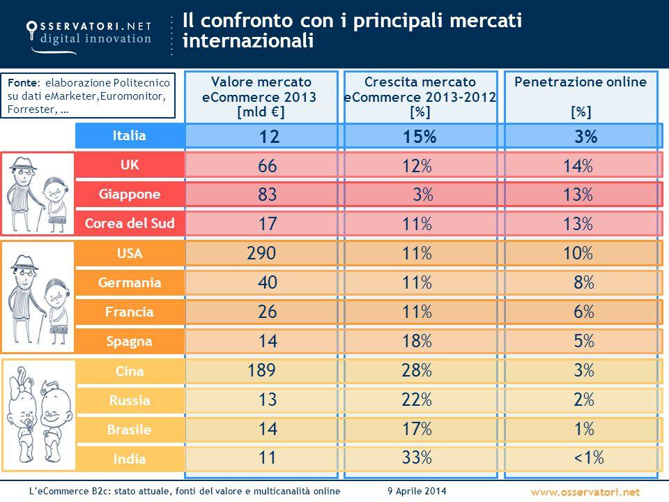 www.osservatori.net L'eCommerce B2c: stato attuale, fonti del valore e multicanalità online9 Aprile 2014 Penetrazione online [%] Crescita mercato eCom