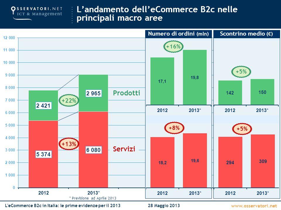 www.osservatori.net L'eCommerce B2c in Italia: le prime evidenze per il 201328 Maggio 2013 Numero di ordini (mln) +16% +8% Prodotti Servizi Scontrino