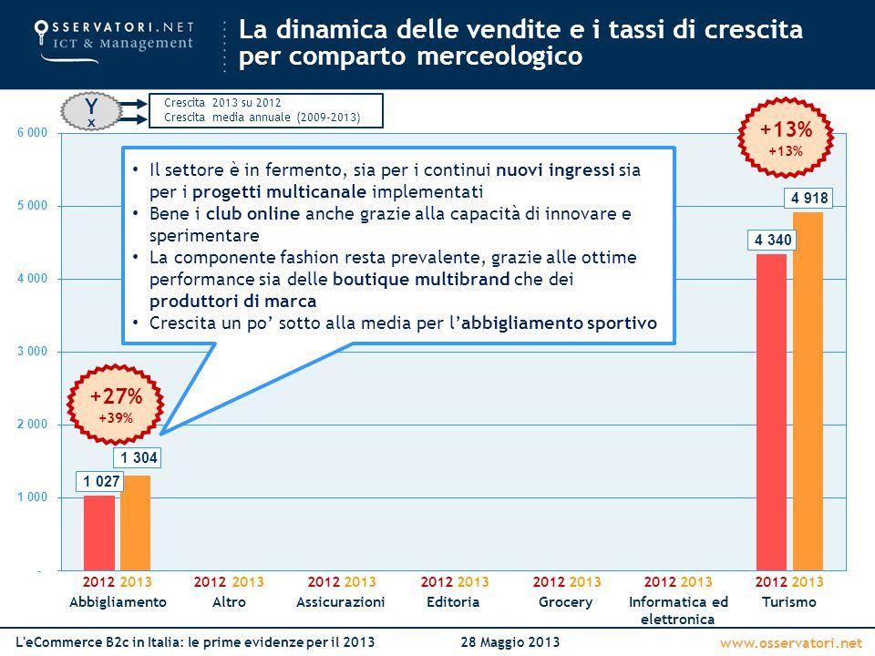 www.osservatori.net L'eCommerce B2c in Italia: le prime evidenze per il 201328 Maggio 2013 AbbigliamentoAltroAssicurazioniEditoriaGroceryInformatica e