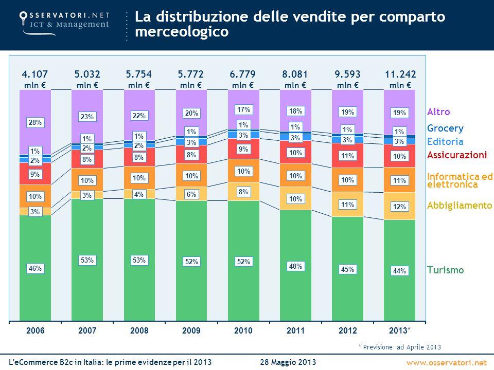 www.osservatori.net L'eCommerce B2c in Italia: le prime evidenze per il 201328 Maggio 2013 Turismo Assicurazioni Abbigliamento Editoria Grocery Altro