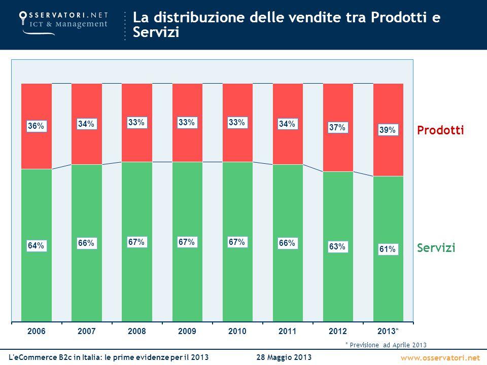 www.osservatori.net L'eCommerce B2c in Italia: le prime evidenze per il 201328 Maggio 2013 La distribuzione delle vendite tra Prodotti e Servizi Prodo