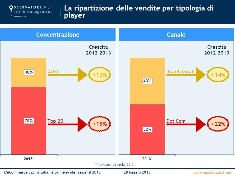 www.osservatori.net L'eCommerce B2c in Italia: le prime evidenze per il 201328 Maggio 2013 La ripartizione delle vendite per tipologia di player * Pre