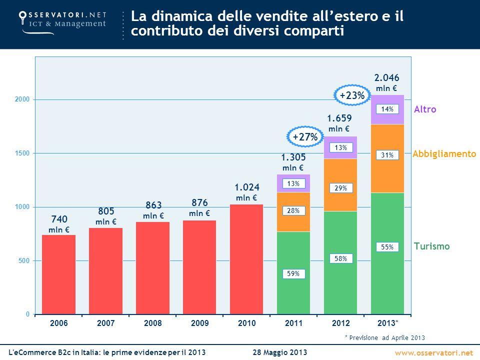 www.osservatori.net L'eCommerce B2c in Italia: le prime evidenze per il 201328 Maggio 2013 La dinamica delle vendite all'estero e il contributo dei di