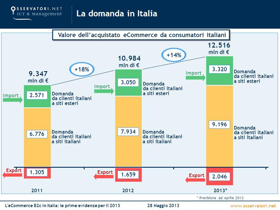 www.osservatori.net L'eCommerce B2c in Italia: le prime evidenze per il 201328 Maggio 2013 La domanda in Italia Domanda da clienti italiani a siti ita