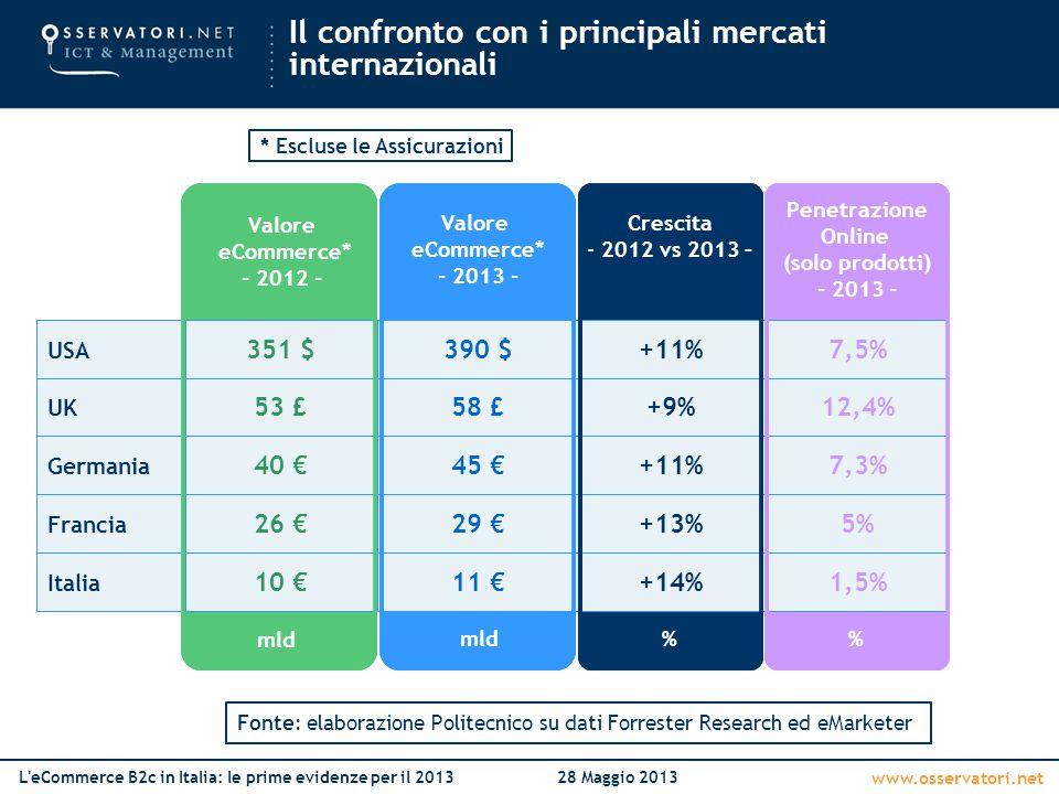 www.osservatori.net L'eCommerce B2c in Italia: le prime evidenze per il 201328 Maggio 2013 Il confronto con i principali mercati internazionali Franci