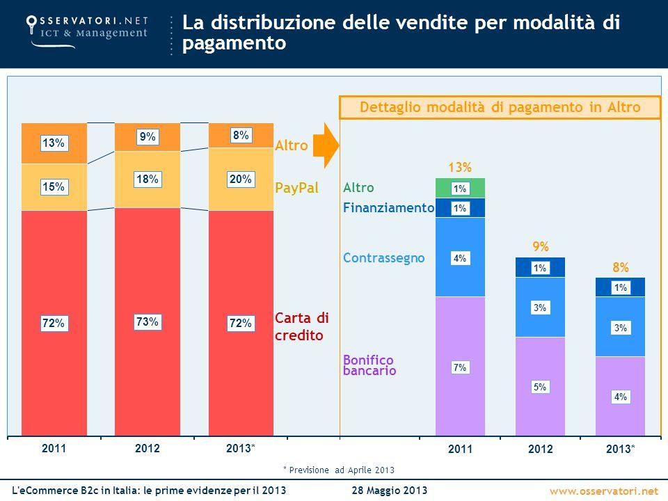 www.osservatori.net L'eCommerce B2c in Italia: le prime evidenze per il 201328 Maggio 2013 La distribuzione delle vendite per modalità di pagamento Ca