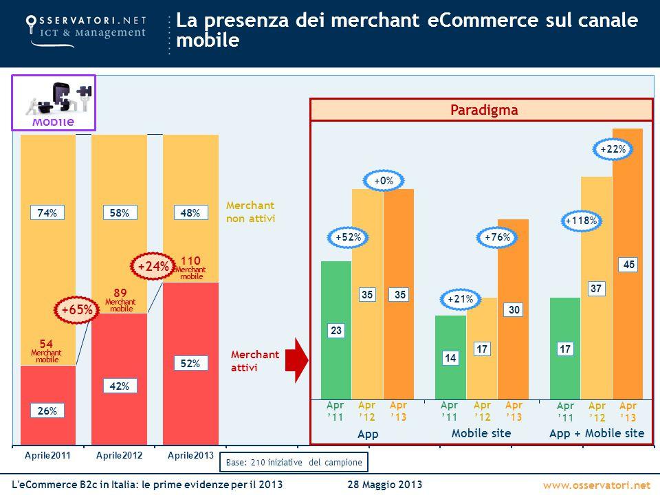 www.osservatori.net L'eCommerce B2c in Italia: le prime evidenze per il 201328 Maggio 2013 Merchant attivi Merchant non attivi 74% 26% Base: 210 inizi