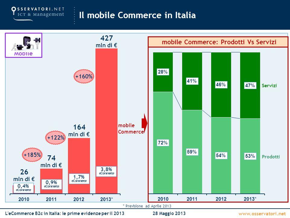 www.osservatori.net L'eCommerce B2c in Italia: le prime evidenze per il 201328 Maggio 2013 Il mobile Commerce in Italia mobile Commerce +122% 1,7% eCo