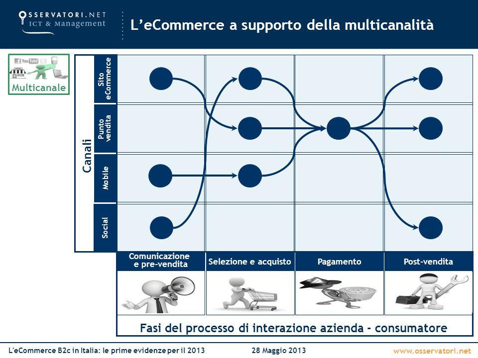 www.osservatori.net L'eCommerce B2c in Italia: le prime evidenze per il 201328 Maggio 2013 Fasi del processo di interazione azienda - consumatore Mult
