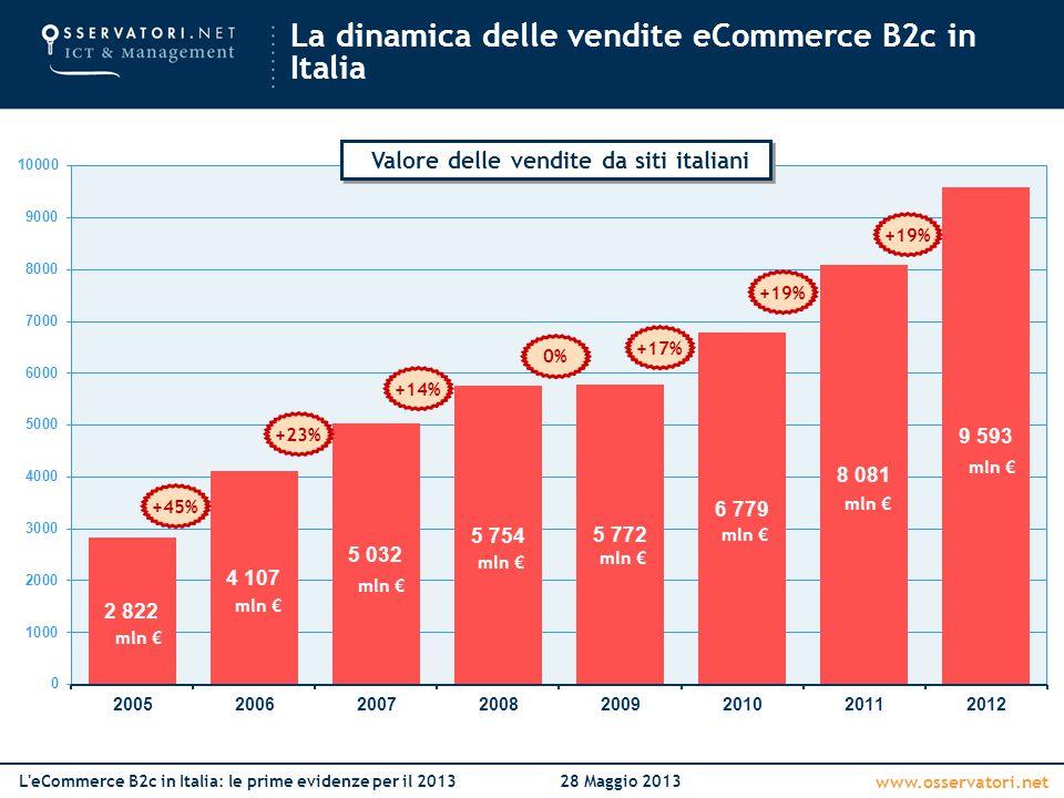 www.osservatori.net L eCommerce B2c in Italia: le prime evidenze per il 201328 Maggio 2013 AbbigliamentoAltroAssicurazioniEditoriaGroceryInformatica ed elettronica Turismo 20132012201320122013201220132012201320122013201220132012 +4% +15% +13% +24% +19% +27% +39% Crescita 2013 su 2012 Crescita media annuale (2009-2013) YxYx Rallenta la crescita rispetto al 2012 per quasi tutti gli operatori Concorre, ai risultati poco incoraggianti registrati, il successo avuto dagli ebook La dinamica delle vendite e i tassi di crescita per comparto merceologico +12% +25%
