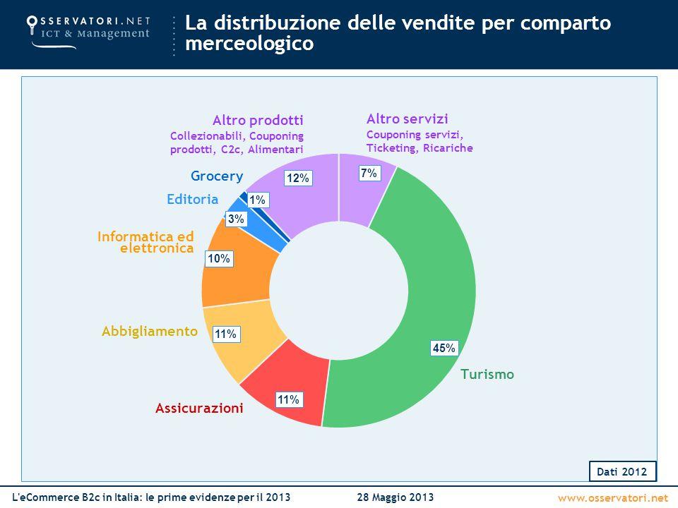 www.osservatori.net L eCommerce B2c in Italia: le prime evidenze per il 201328 Maggio 2013 La distribuzione delle vendite tra Prodotti e Servizi Dati 2012 Prodotti 37% Servizi 63%