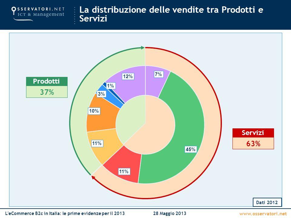 www.osservatori.net L'eCommerce B2c in Italia: le prime evidenze per il 201328 Maggio 2013 La distribuzione delle vendite tra Prodotti e Servizi Dati