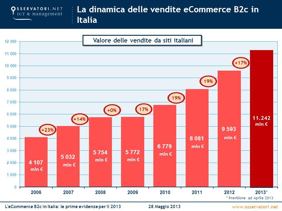 www.osservatori.net L eCommerce B2c in Italia: le prime evidenze per il 201328 Maggio 2013 La distribuzione delle vendite tra Prodotti e Servizi Prodotti Servizi * Previsione ad Aprile 2013