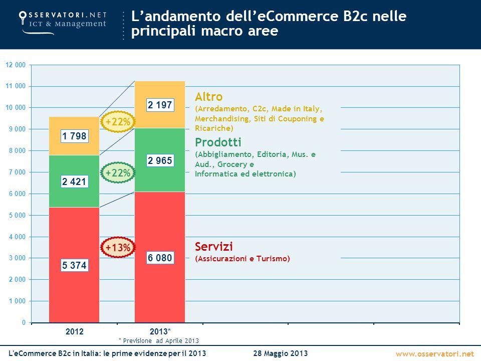 www.osservatori.net L eCommerce B2c in Italia: le prime evidenze per il 201328 Maggio 2013 Numero di ordini (mln) +16% +8% Prodotti Servizi Scontrino medio (€) +5% +13% +22% L'andamento dell'eCommerce B2c nelle principali macro aree * Previsione ad Aprile 2013