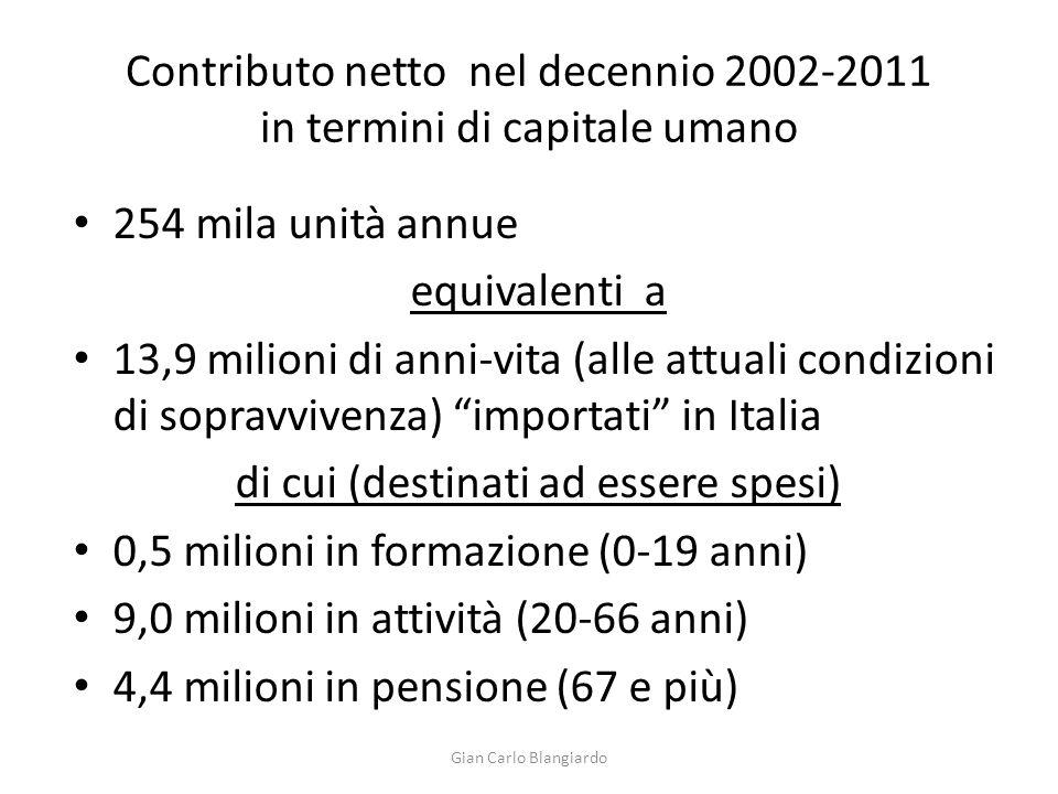Contributo netto nel decennio 2002-2011 in termini di capitale umano 254 mila unità annue equivalenti a 13,9 milioni di anni-vita (alle attuali condizioni di sopravvivenza) importati in Italia di cui (destinati ad essere spesi) 0,5 milioni in formazione (0-19 anni) 9,0 milioni in attività (20-66 anni) 4,4 milioni in pensione (67 e più) Gian Carlo Blangiardo