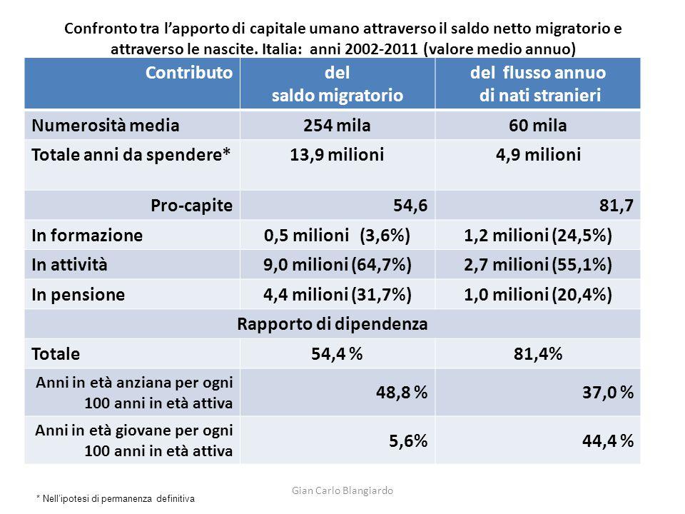 Confronto tra l'apporto di capitale umano attraverso il saldo netto migratorio e attraverso le nascite. Italia: anni 2002-2011 (valore medio annuo) Co
