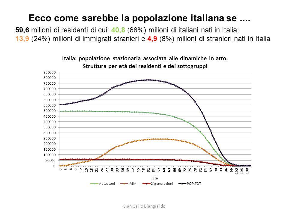 Ecco come sarebbe la popolazione italiana se.... 59,6 milioni di residenti di cui: 40,8 (68%) milioni di italiani nati in Italia; 13,9 (24%) milioni d