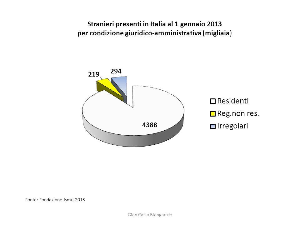 Stranieri presenti in Italia al 1 gennaio 2013 per condizione giuridico-amministrativa (migliaia) Fonte: Fondazione Ismu 2013 Gian Carlo Blangiardo